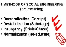 4 Methods of Brainwashing