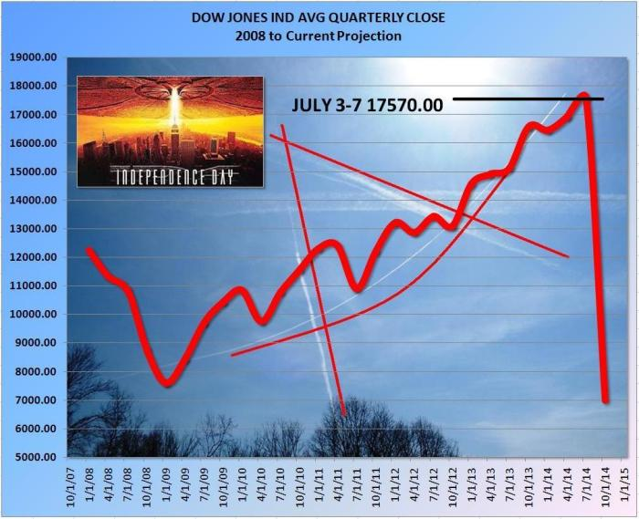 "Another amazing ""coincidence"" with a CHEM-TRAIL, this time the square (bottom portion) of the Masonic Logo follows the stock market trend during Obama's time in office beginning with the previous election year."