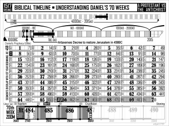70 Weeks Prophecy Chart